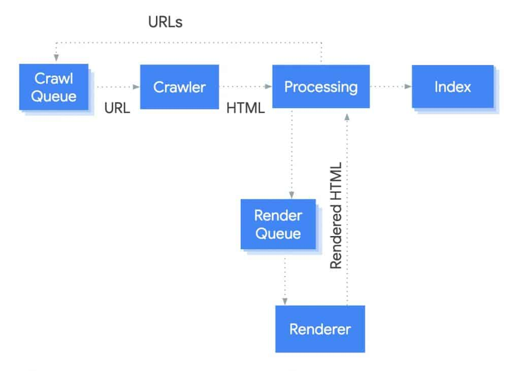 google renderizacion javascript